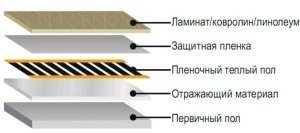 устройство пленочного теплого пола