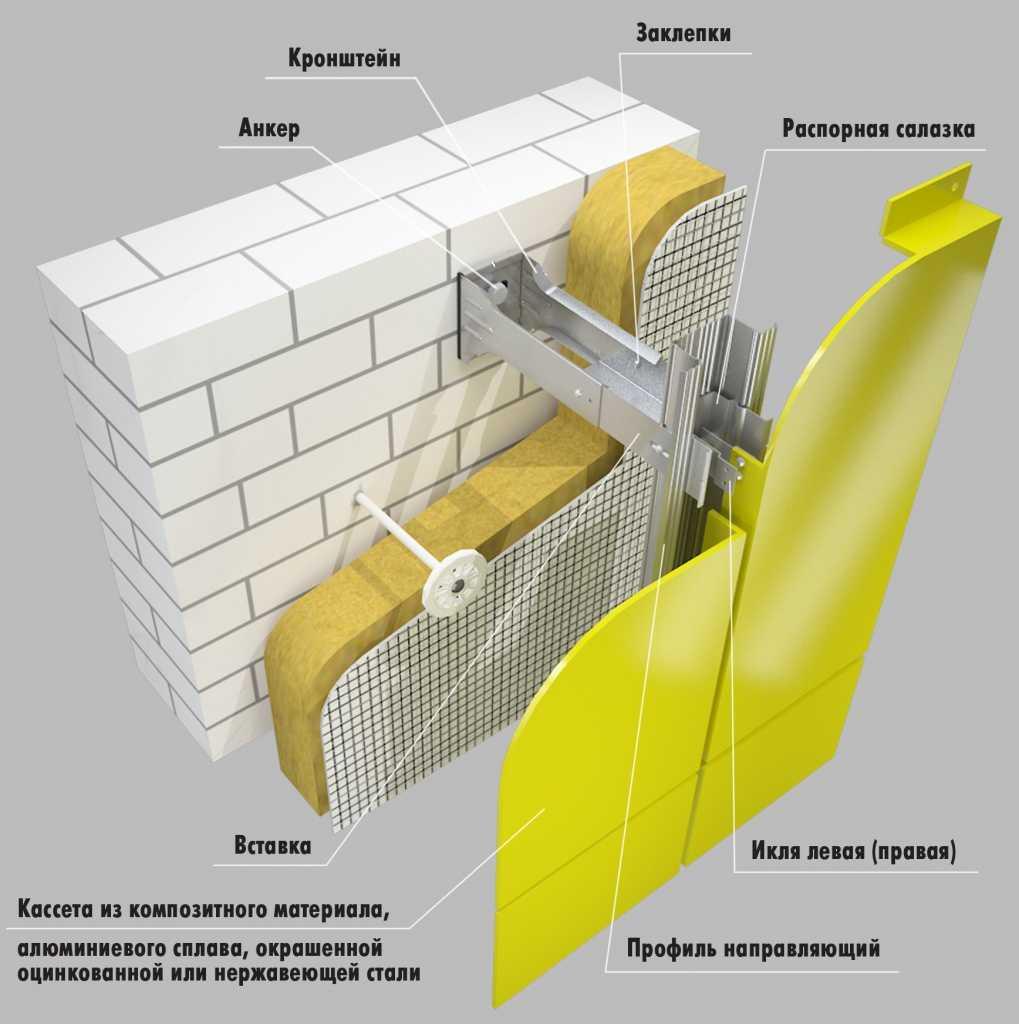 мехнология фасадной системы