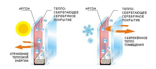 как работает энергосберегающее стекло
