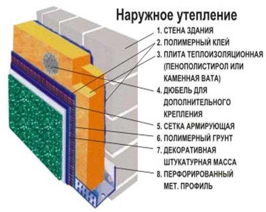 наружное утепление бетонной стены