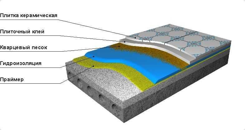 гидроизоляция санузла