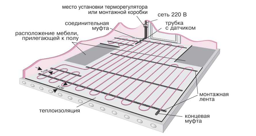 теплый пол в разрезе
