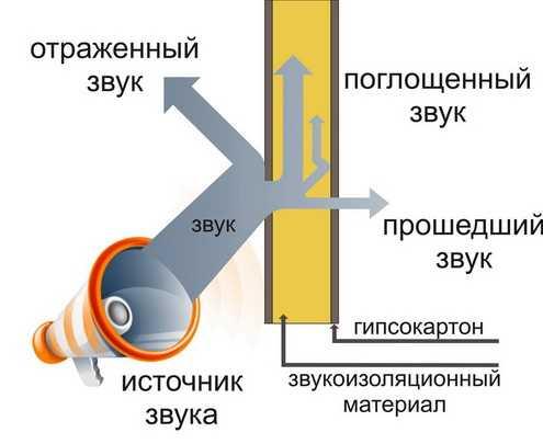 Подбор материалов для звукоизоляции