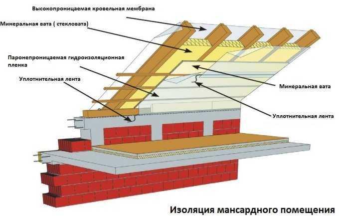 утепление потолка мансарды